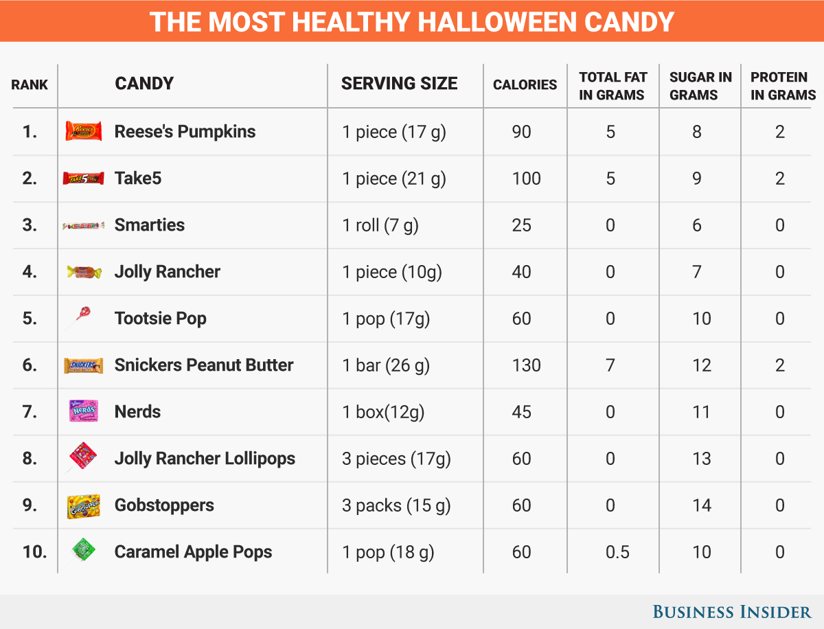 most-healthy-candy_2016