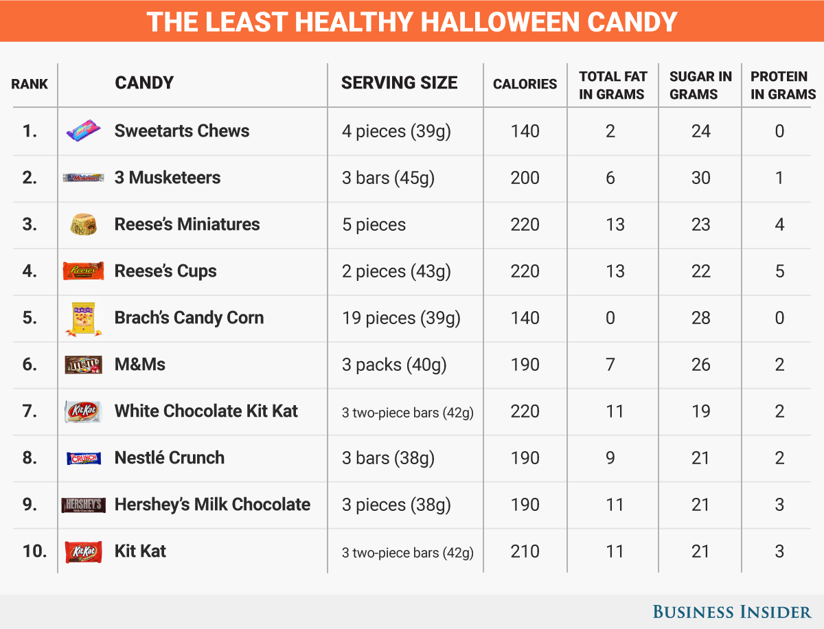 least-healthy-candy_2016